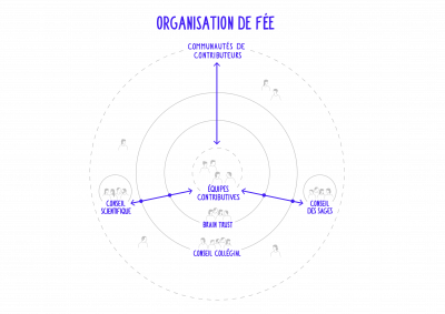 Organisation-de-Fee.png